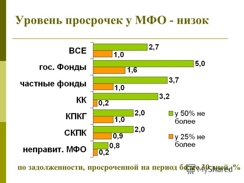 Уровень просрочек у МФО - низок по задолженности, просроченной на период более 30 дней, %