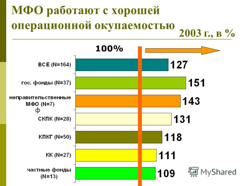 МФО работают с хорошей операционной окупаемостью 2003 г., в % ф 100%