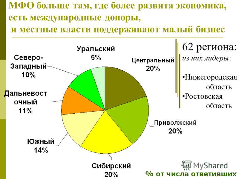 МФО больше там, где более развита экономика, есть международные доноры, и местные власти поддерживают малый бизнес % от числа ответивших 62 региона: из них лидеры: Нижегородская область Ростовская область