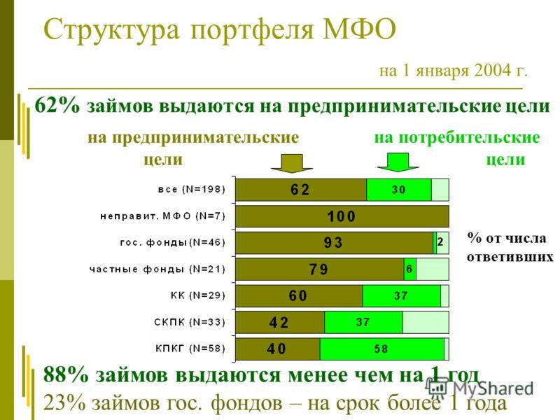 Структура портфеля МФО на 1 января 2004 г. % от числа ответивших 88% займов выдаются менее чем на 1 год 23% займов гос. фондов – на срок более 1 года 62% займов выдаются на предпринимательские цели на предпринимательские цели на потребительские цели