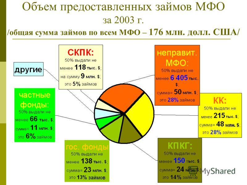 Объем предоставленных займов МФО за 2003 г. /общая сумма займов по всем МФО – 176 млн. долл. США/