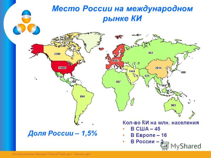 Место России на международном рынке КИ Кол-во КИ на млн. населения В США – 45 В Европе – 16 В России – 3 Доля России – 1,5% Использованы данные ClinicalTrials.gov, Census.gov
