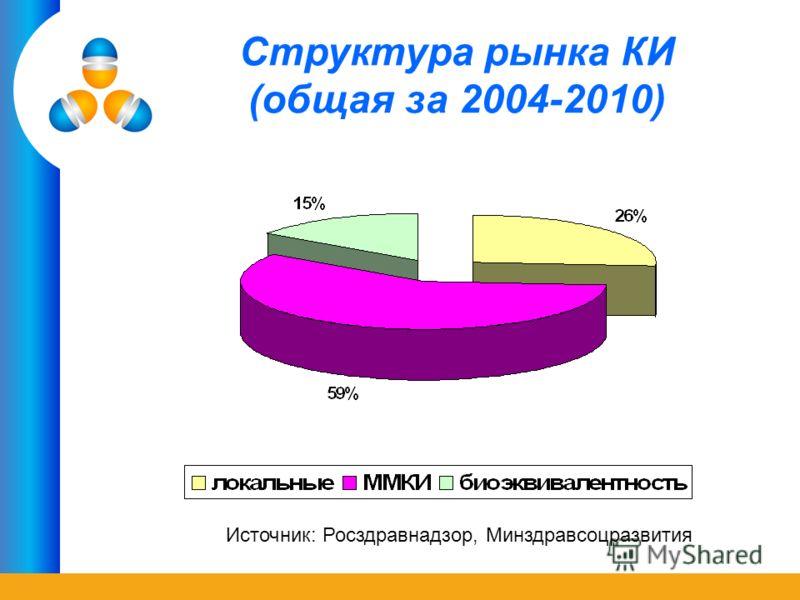Ассоциация организаций по клиническим исследованиям (AOKИ) Структура рынка КИ (общая за 2004-2010) Источник: Росздравнадзор, Минздравсоцразвития