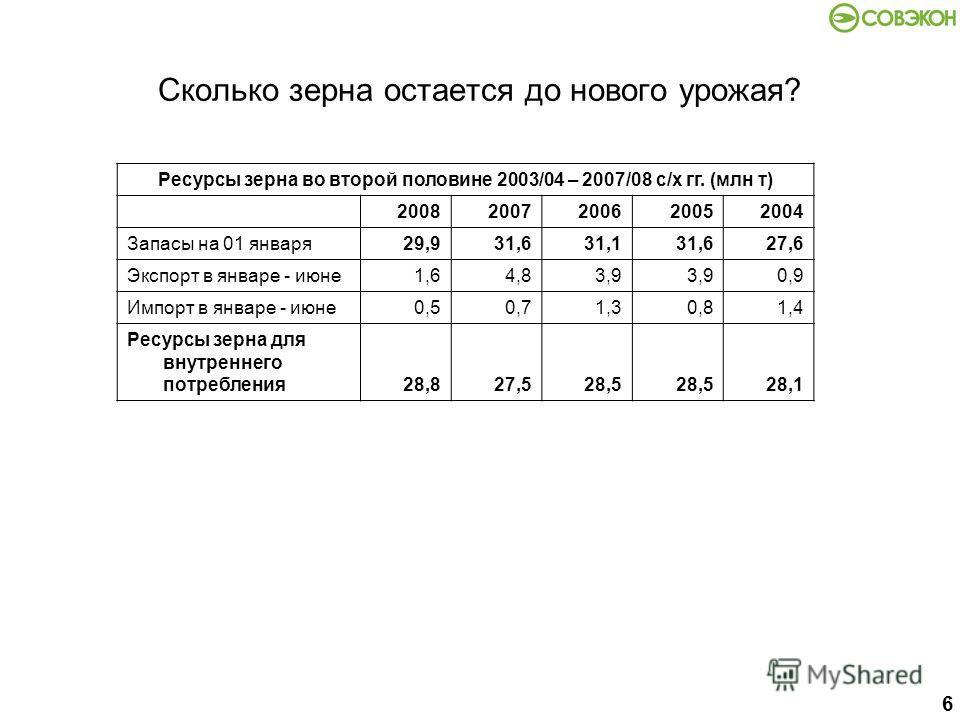 6 Сколько зерна остается до нового урожая? Ресурсы зерна во второй половине 2003/04 – 2007/08 с/х гг. (млн т) 20082007200620052004 Запасы на 01 января29,931,631,131,627,6 Экспорт в январе - июне1,64,83,9 0,9 Импорт в январе - июне0,50,71,30,81,4 Ресу