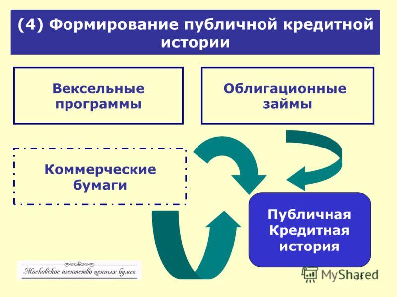15 (4) Формирование публичной кредитной истории Вексельные программы Облигационные займы Коммерческие бумаги Публичная Кредитная история