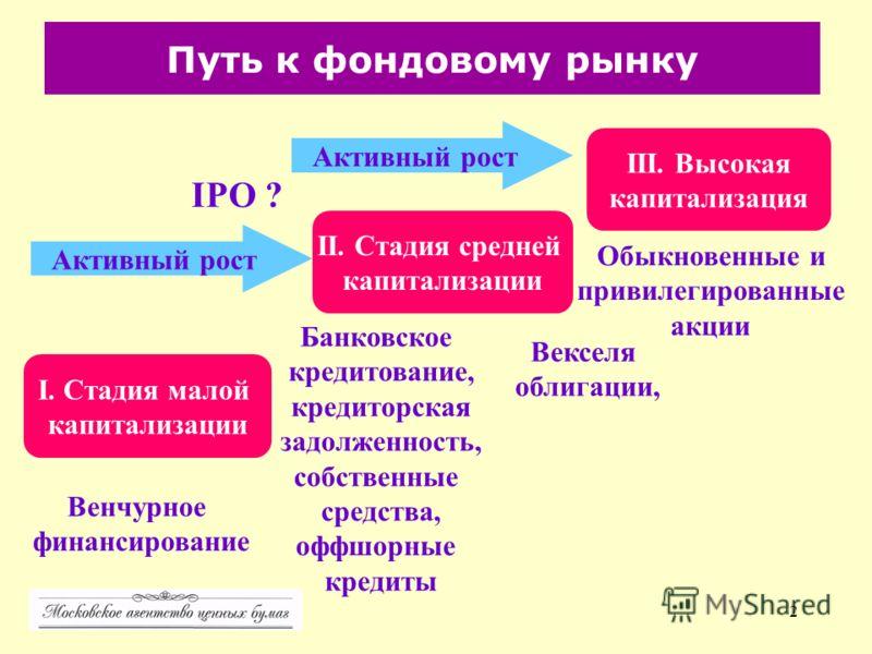 2 Путь к фондовому рынку I. Стадия малой капитализации II. Стадия средней капитализации III. Высокая капитализация Активный рост Венчурное финансирование Банковское кредитование, кредиторская задолженность, собственные средства, оффшорные кредиты IPO
