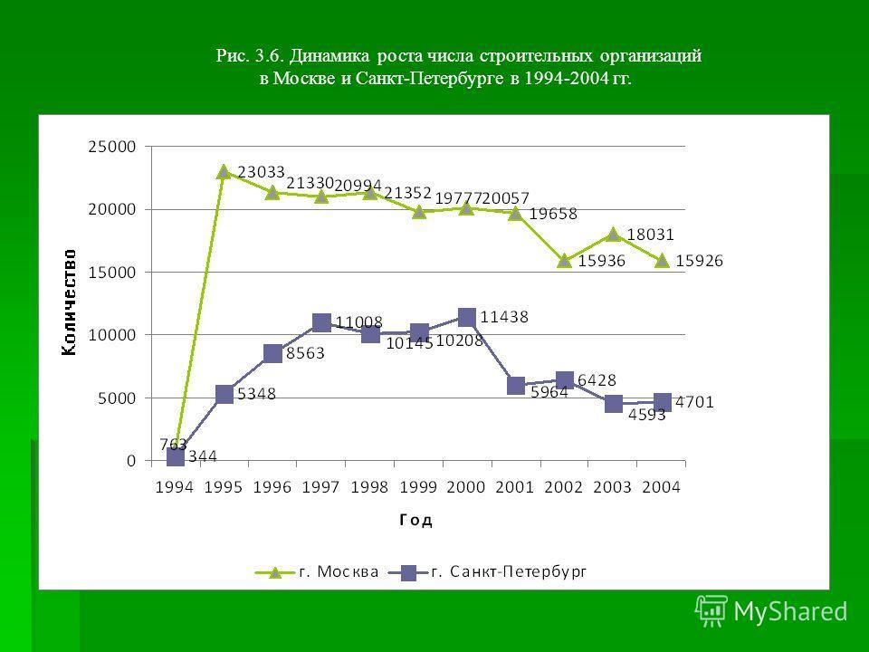 Рис. 3.6. Динамика роста числа строительных организаций в Москве и Санкт-Петербурге в 1994-2004 гг.
