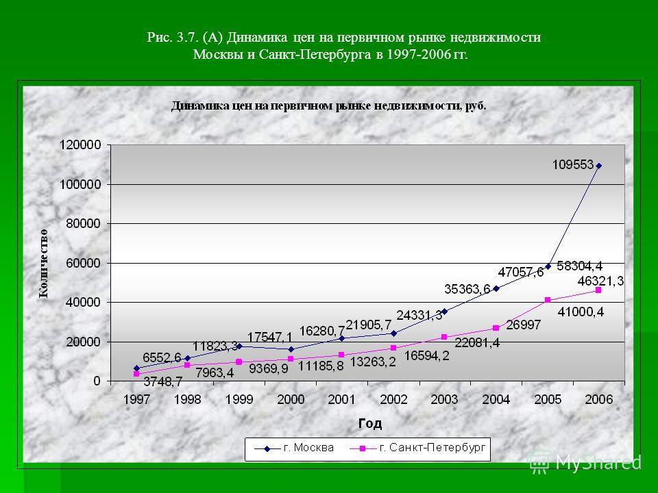 Рис. 3.7. (А) Динамика цен на первичном рынке недвижимости Москвы и Санкт-Петербурга в 1997-2006 гг.