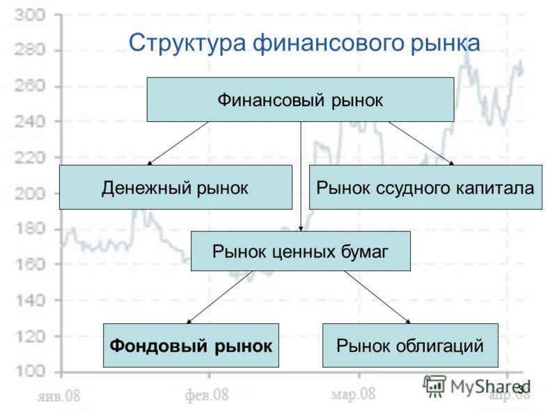 3 Структура финансового рынка Финансовый рынок Денежный рынокРынок ссудного капитала Рынок ценных бумаг Фондовый рынокРынок облигаций