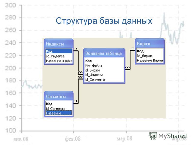 8 Структура базы данных