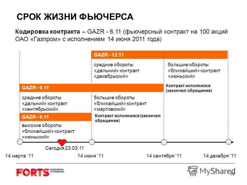 Кодировка контракта – GAZR - 6.11 (фьючерсный контракт на 100 акций ОАО «Газпром» с исполнением 14 июня 2011 года) GAZR - 6.11 GAZR - 12.11 14 марта `1114 июня `1114 сентября `11 14 декабря `11 GAZR - 9.11 Сегодня 23.03.11 высокие обороты «ближайший»