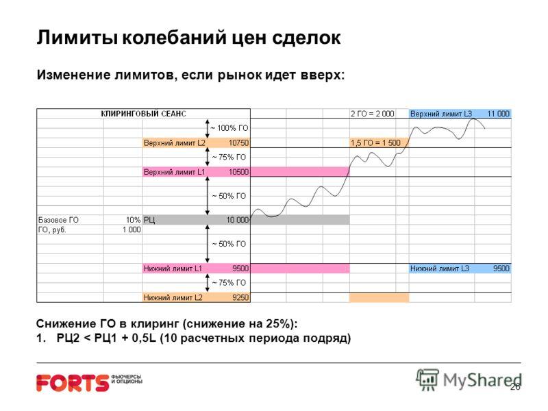 Лимиты колебаний цен сделок Изменение лимитов, если рынок идет вверх: 26 Снижение ГО в клиринг (снижение на 25%): 1.РЦ2 < РЦ1 + 0,5L (10 расчетных периода подряд)