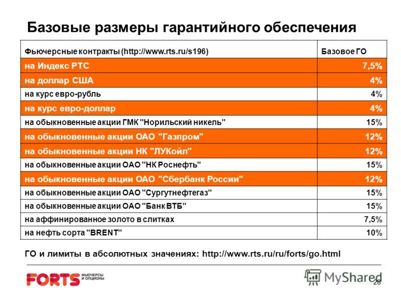 Базовые размеры гарантийного обеспечения 28 Фьючерсные контракты (http://www.rts.ru/s196)Базовое ГО на Индекс РТС7,5% на доллар США4%4% на курс евро-рубль4%4% на курс евро-доллар4%4% на обыкновенные акции ГМК