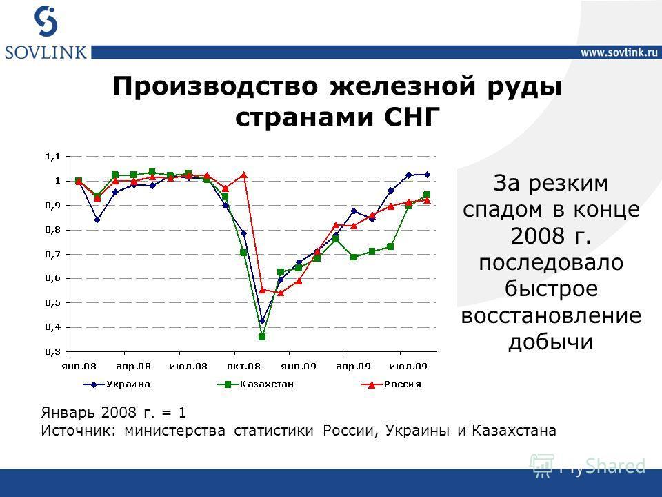 Полное название презентации Пояснение к презентации Производство железной руды странами СНГ Январь 2008 г. = 1 Источник: министерства статистики России, Украины и Казахстана За резким спадом в конце 2008 г. последовало быстрое восстановление добычи