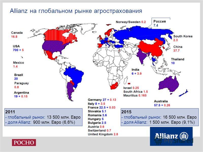 Allianz на глобальном рынке агрострахования 2011 - глобальный рынок: 13 500 млн. Евро - доля Allianz: 900 млн. Евро (6,6%) 2015 - глобальный рынок: 16 500 млн. Евро - доля Allianz: 1 500 млн. Евро (9,1%) Россия 7.4