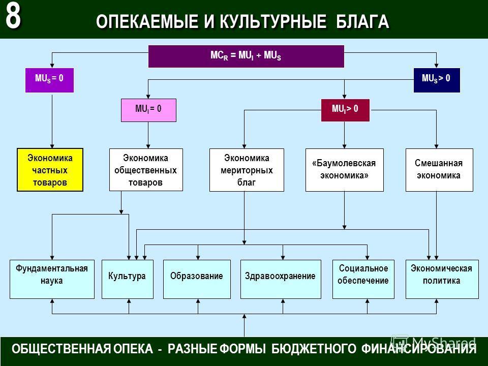 MC R = MU I + MU S MU S = 0MU S > 0 MU I = 0MU I > 0 Смешанная экономика «Баумолевская экономика» Экономика мериторных благ Экономика общественных товаров Экономика частных товаров Фундаментальная наука КультураОбразованиеЗдравоохранение Социальное о