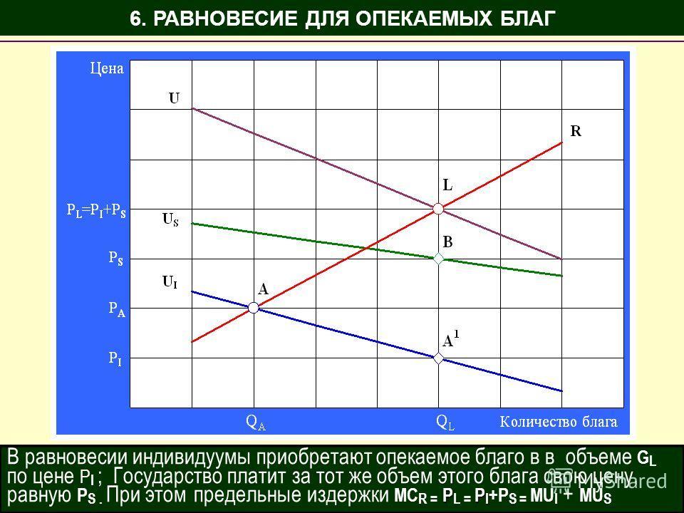 6. РАВНОВЕСИЕ ДЛЯ ОПЕКАЕМЫХ БЛАГ В равновесии индивидуумы приобретают опекаемое благо в в объеме G L по цене P I ; Государство платит за тот же объем этого блага свою цену, PP I равную P S. При этом предельные издержки MC R = P L = P I +P S = MU I +