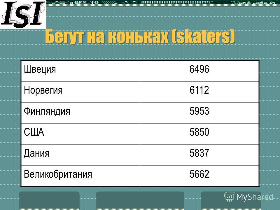 Бегут на коньках (skaters) Швеция6496 Норвегия6112 Финляндия5953 США5850 Дания5837 Великобритания5662