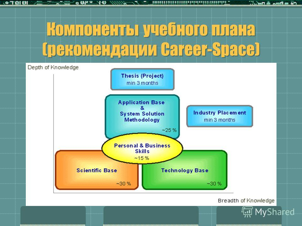 Компоненты учебного плана (рекомендации Career-Space)