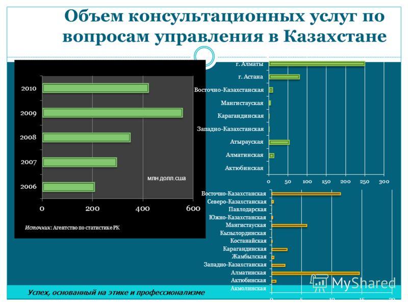 Объем консультационных услуг по вопросам управления в Казахстане млн долл.сша Успех, основанный на этике и профессионализме
