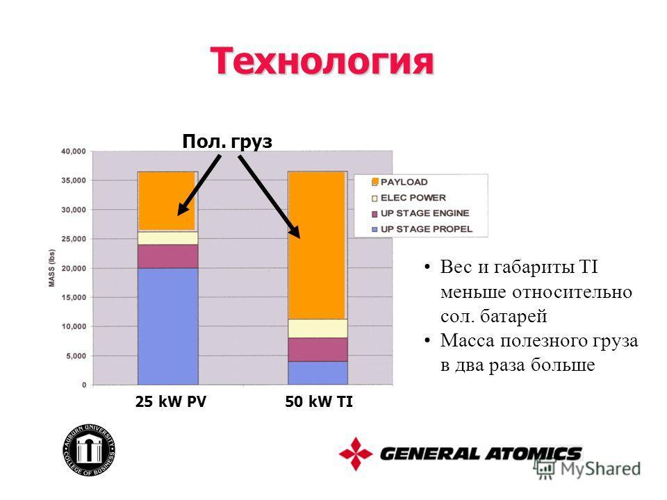 Технология Пол. груз Вес и габариты TI меньше относительно сол. батарей Масса полезного груза в два раза больше 25 kW PV50 kW TI