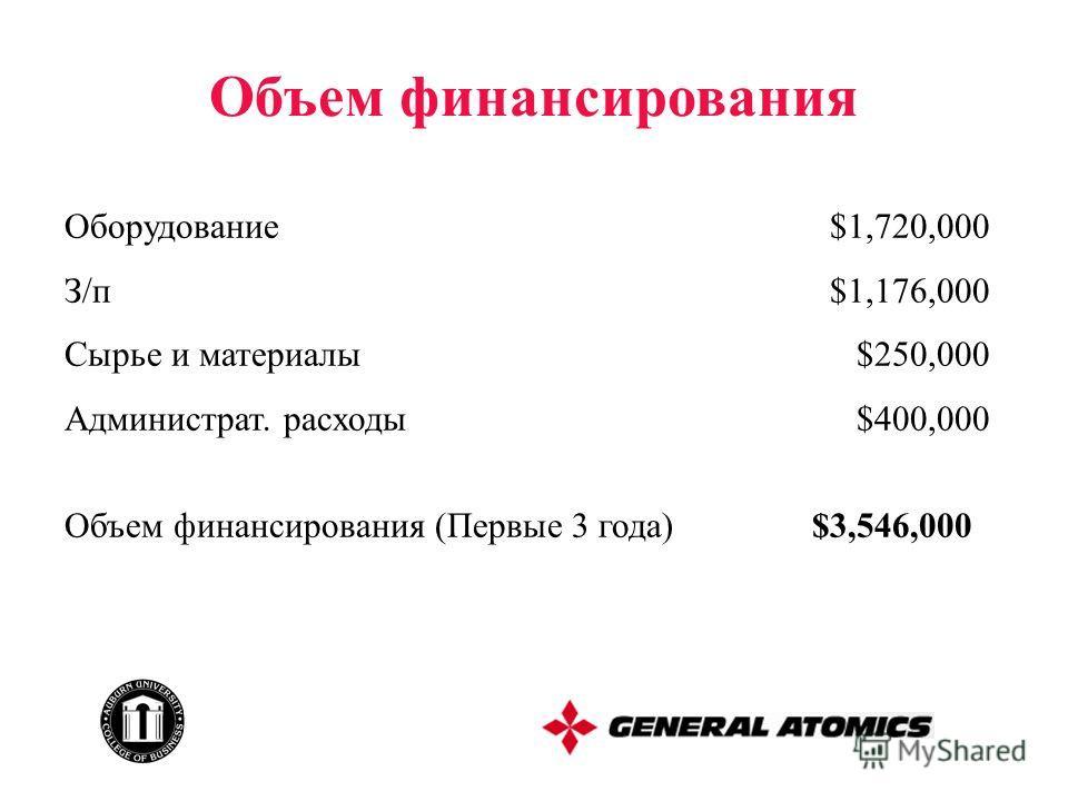 Объем финансирования Оборудование $1,720,000 З/п $1,176,000 Сырье и материалы $250,000 Администрат. расходы $400,000 Объем финансирования (Первые 3 года) $3,546,000