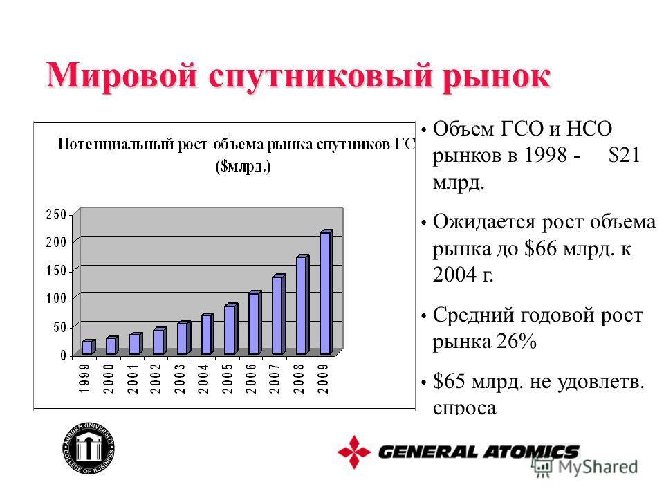 Объем ГСО и НСО рынков в 1998 - $21 млрд. Ожидается рост объема рынка до $66 млрд. к 2004 г. Средний годовой рост рынка 26% $65 млрд. не удовлетв. спроса