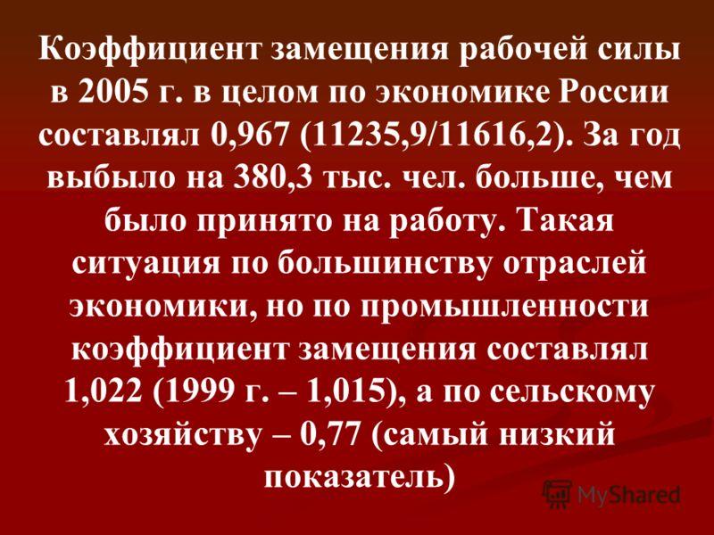 Коэффициент замещения рабочей силы в 2005 г. в целом по экономике России составлял 0,967 (11235,9/11616,2). За год выбыло на 380,3 тыс. чел. больше, чем было принято на работу. Такая ситуация по большинству отраслей экономики, но по промышленности ко