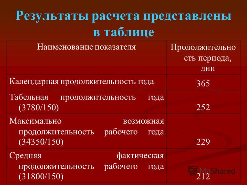 Результаты расчета представлены в таблице Наименование показателяПродолжительно сть периода, дни Календарная продолжительность года 365 Табельная продолжительность года (3780/150) 252 Максимально возможная продолжительность рабочего года (34350/150)