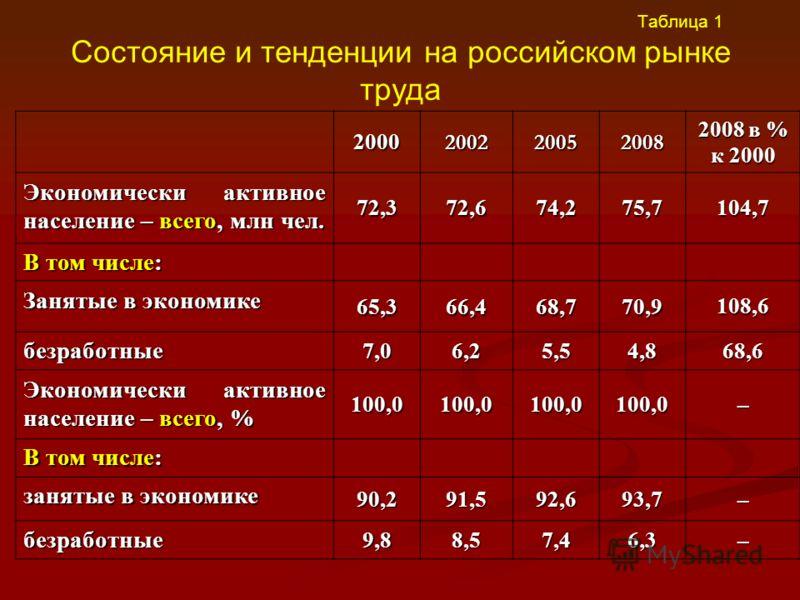 Таблица 1 Состояние и тенденции на российском рынке труда2000200220052008 2008 в % к 2000 Экономически активное население – всего, млн чел. 72,372,674,275,7104,7 В том числе: Занятые в экономике 65,366,468,770,9108,6 безработные 7,06,25,54,868,6 Экон