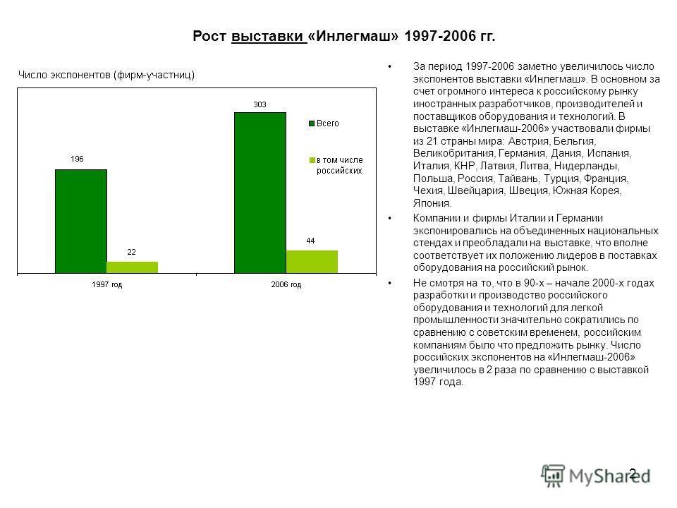 2 За период 1997-2006 заметно увеличилось число экспонентов выставки «Инлегмаш». В основном за счет огромного интереса к российскому рынку иностранных разработчиков, производителей и поставщиков оборудования и технологий. В выставке «Инлегмаш-2006» у