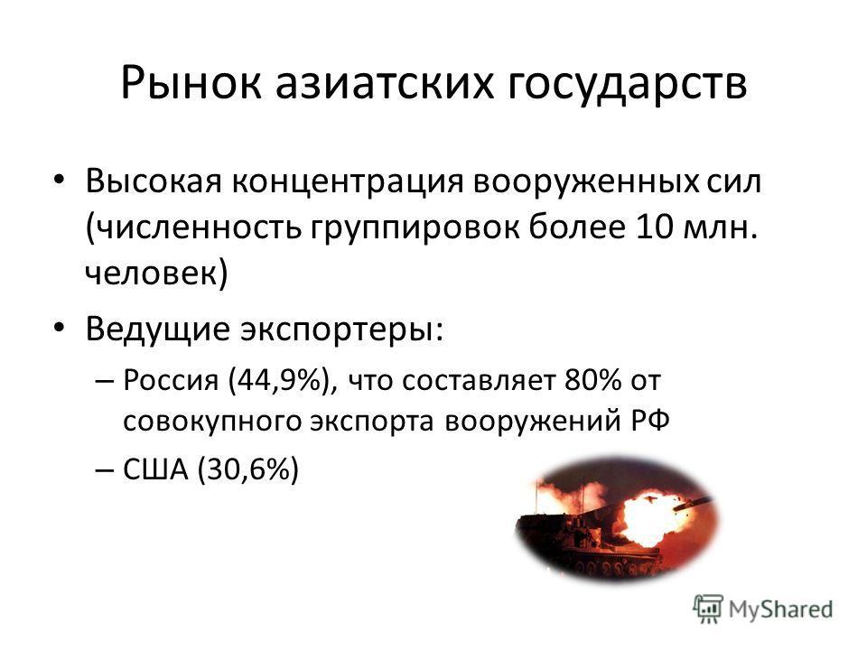 Рынок азиатских государств Высокая концентрация вооруженных сил (численность группировок более 10 млн. человек) Ведущие экспортеры: – Россия (44,9%), что составляет 80% от совокупного экспорта вооружений РФ – США (30,6%)