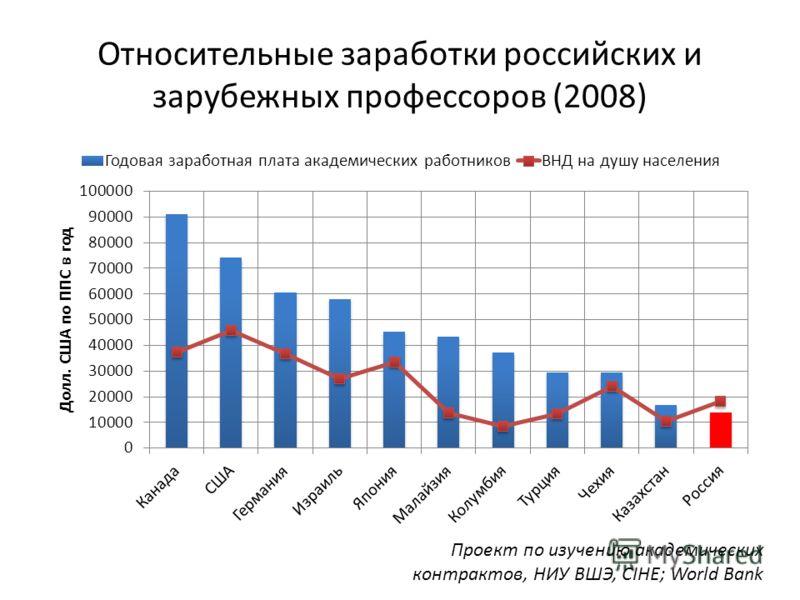 Относительные заработки российских и зарубежных профессоров (2008) Проект по изучению академических контрактов, НИУ ВШЭ, CIHE; World Bank