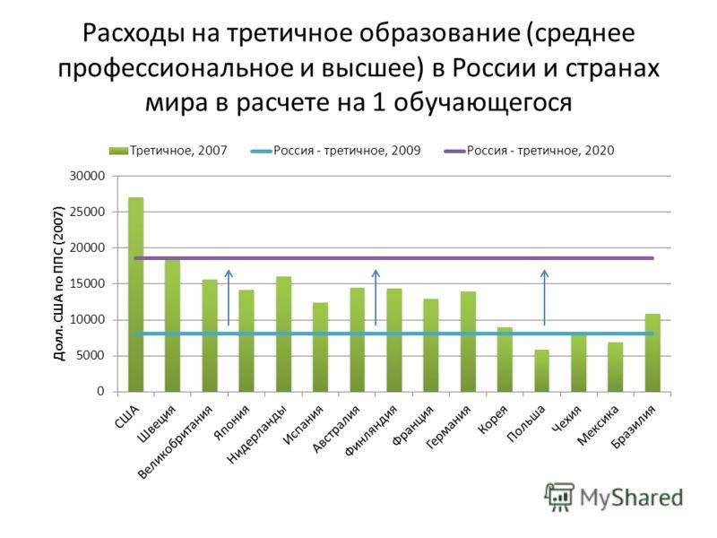 Расходы на третичное образование (среднее профессиональное и высшее) в России и странах мира в расчете на 1 обучающегося