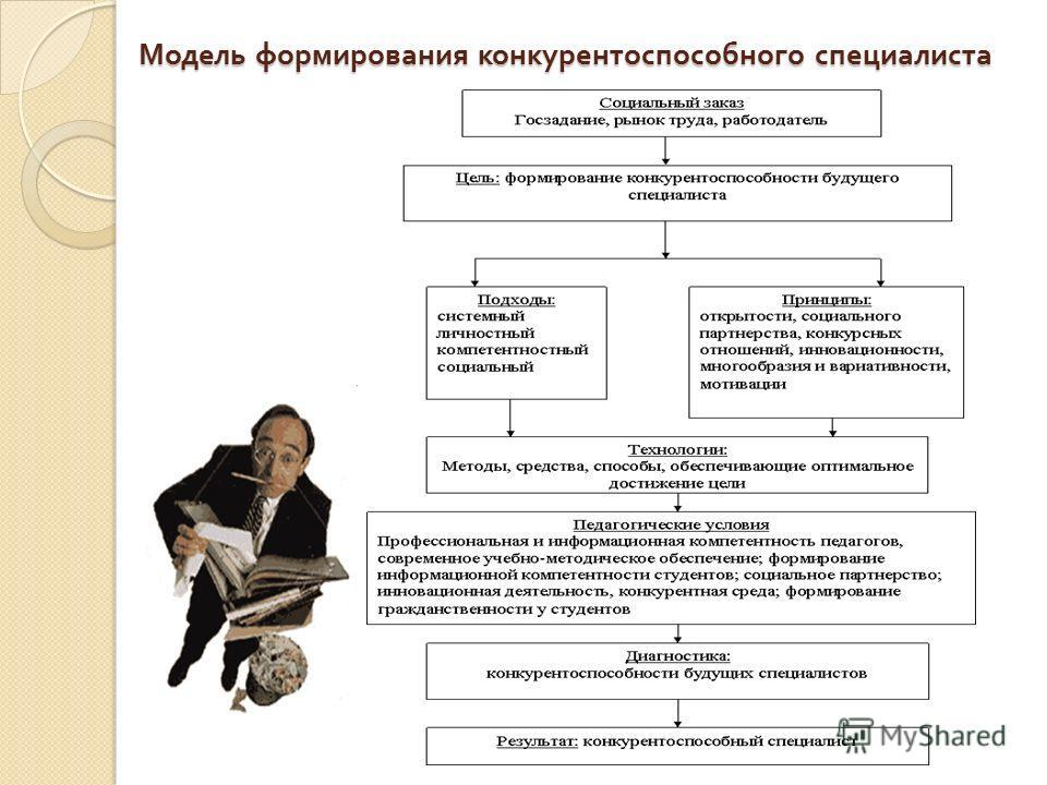 Модель формирования конкурентоспособного специалиста