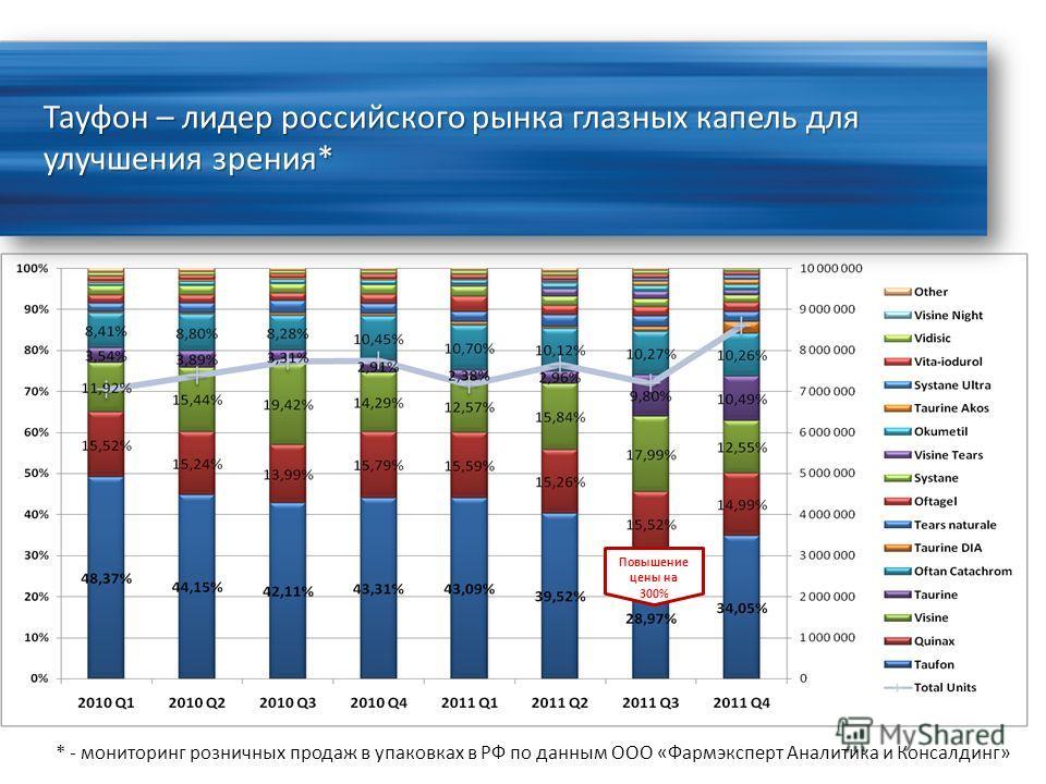 Тауфон – лидер российского рынка глазных капель для улучшения зрения* Повышение цены на 300% * - мониторинг розничных продаж в упаковках в РФ по данным ООО «Фармэксперт Аналитика и Консалдинг»