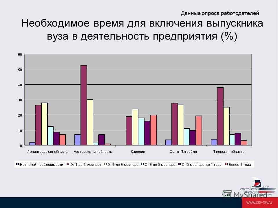 Данные опроса работодателей Необходимое время для включения выпускника вуза в деятельность предприятия (%)