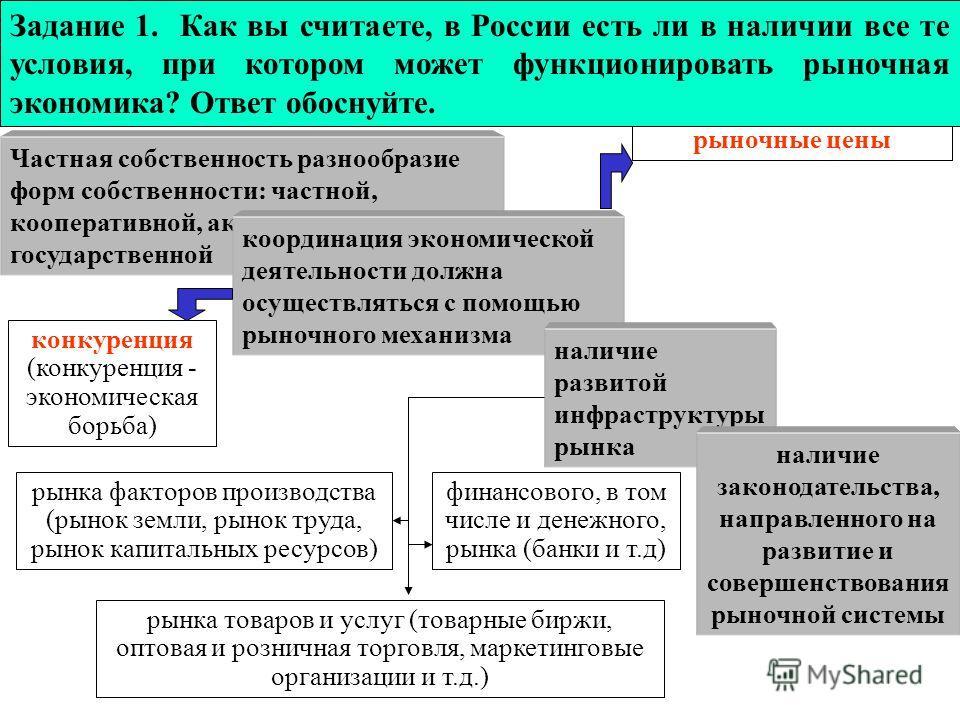 Условия функционирования рынка Частная собственность разнообразие форм собственности: частной, кооперативной, акционерной, государственной координация экономической деятельности должна осуществляться с помощью рыночного механизма конкуренция (конкуре