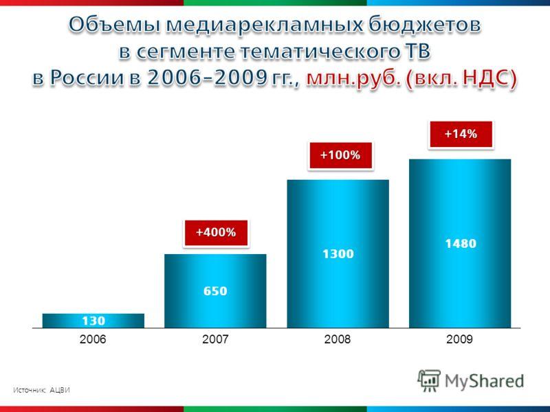 Источник: АЦВИ +400% +100%+100% +14%