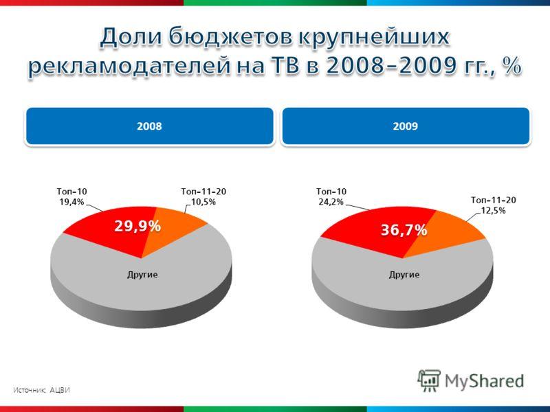 2008 29,9% 2009 36,7%