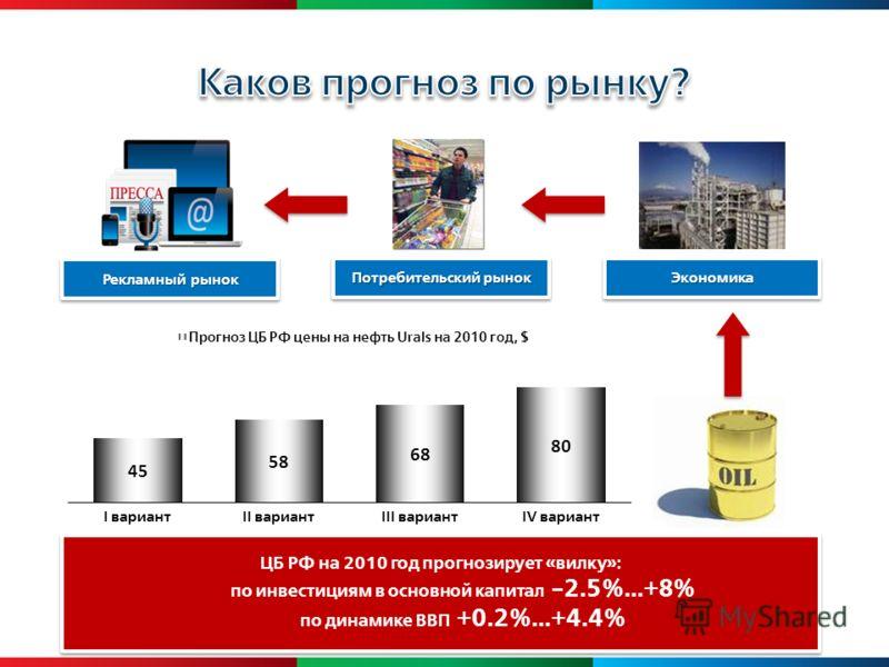 Рекламный рынок Потребительский рынок ЭкономикаЭкономика ЦБ РФ на 2010 год прогнозирует «вилку»: по инвестициям в основной капитал -2.5%...+8% по динамике ВВП +0.2%...+4.4% ЦБ РФ на 2010 год прогнозирует «вилку»: по инвестициям в основной капитал -2.