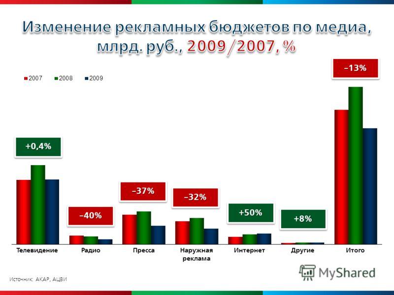Источник: АКАР, АЦВИ +0,4%+0,4% -40%-40% -37%-37% -32%-32% +50%+50% +8%+8% -13%