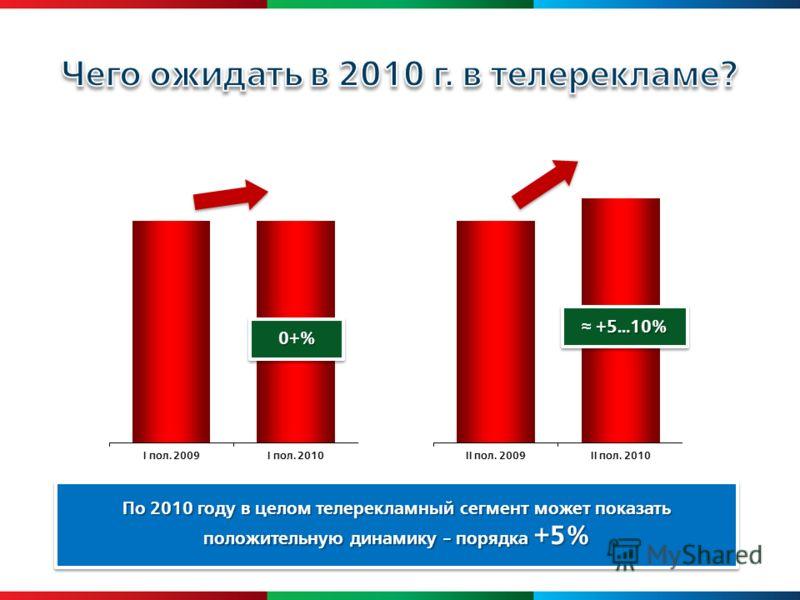 По 2010 году в целом телерекламный сегмент может показать положительную динамику - порядка +5% 0+%0+% +5…10%