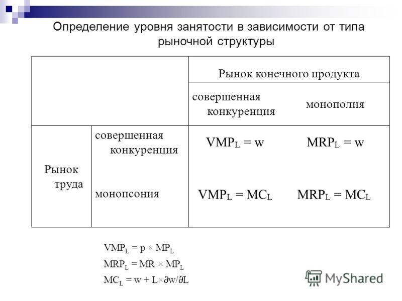 MRP L = MC L VMP L = MC L монопсония MRP L = wVMP L = w совершенная конкуренция Рынок труда монополия совершенная конкуренция Рынок конечного продукта Определение уровня занятости в зависимости от типа рыночной структуры VMP L = p × MP L MRP L = MR ×