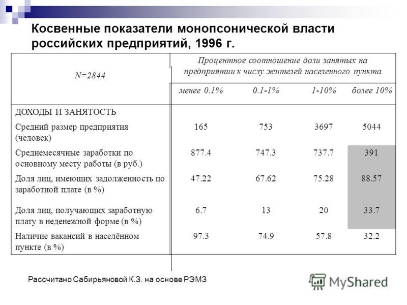 Косвенные показатели монопсонической власти российских предприятий, 1996 г. Процентное соотношение доли занятых на предприятии к числу жителей населенного пункта N=2844 менее 0.1% 0.1-1%1-10% более 10% ДОХОДЫ И ЗАНЯТОСТЬ Средний размер предприятия (ч