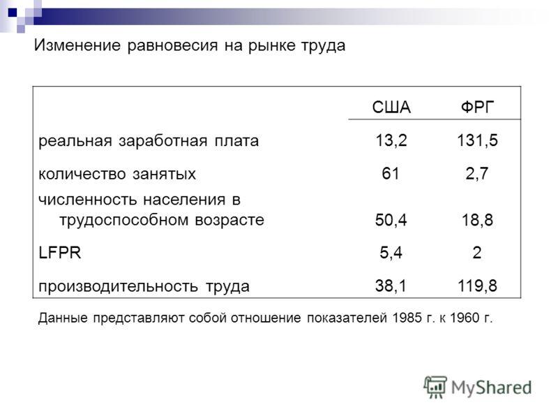 Изменение равновесия на рынке труда Данные представляют собой отношение показателей 1985 г. к 1960 г. СШАФРГ реальная заработная плата13,2131,5 количество занятых612,7 численность населения в трудоспособном возрасте50,418,8 LFPR5,42 производительност