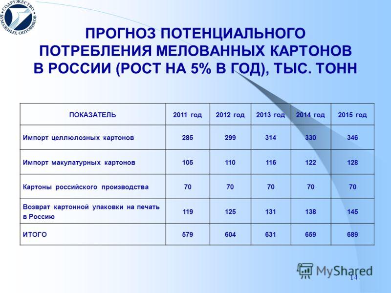 14 ПРОГНОЗ ПОТЕНЦИАЛЬНОГО ПОТРЕБЛЕНИЯ МЕЛОВАННЫХ КАРТОНОВ В РОССИИ (РОСТ НА 5% В ГОД), ТЫС. ТОНН ПОКАЗАТЕЛЬ2011 год2012 год2013 год2014 год2015 год Импорт целлюлозных картонов285299314330346 Импорт макулатурных картонов105110116122128 Картоны российс
