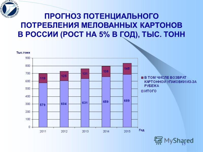 15 ПРОГНОЗ ПОТЕНЦИАЛЬНОГО ПОТРЕБЛЕНИЯ МЕЛОВАННЫХ КАРТОНОВ В РОССИИ (РОСТ НА 5% В ГОД), ТЫС. ТОНН