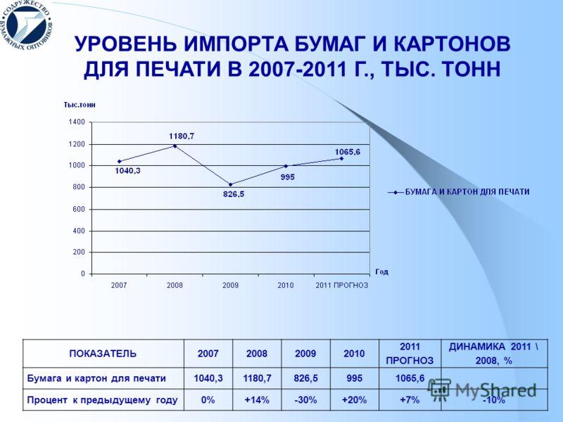 ПОКАЗАТЕЛЬ2007200820092010 2011 ПРОГНОЗ ДИНАМИКА 2011 \ 2008, % Бумага и картон для печати1040,31180,7826,59951065,6 Процент к предыдущему году0%+14%-30%+20%+7%-10% УРОВЕНЬ ИМПОРТА БУМАГ И КАРТОНОВ ДЛЯ ПЕЧАТИ В 2007-2011 Г., ТЫС. ТОНН