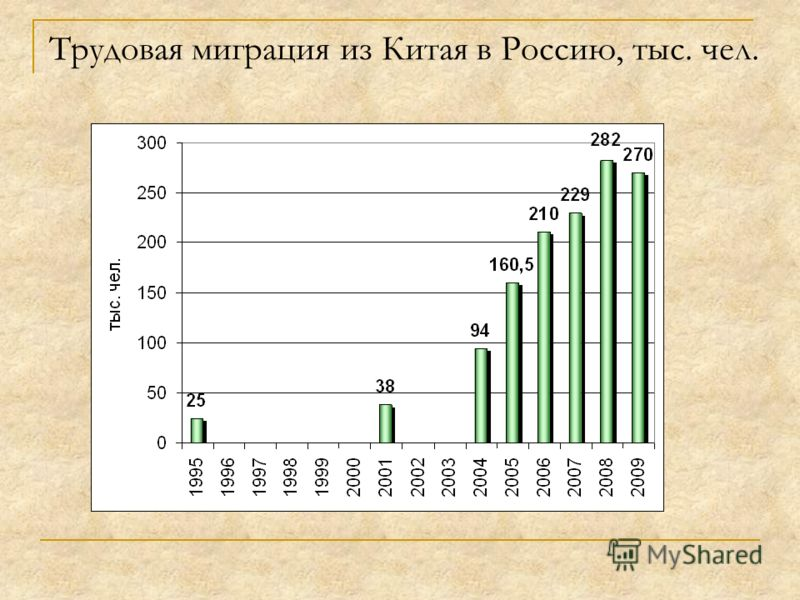 Трудовая миграция из Китая в Россию, тыс. чел.